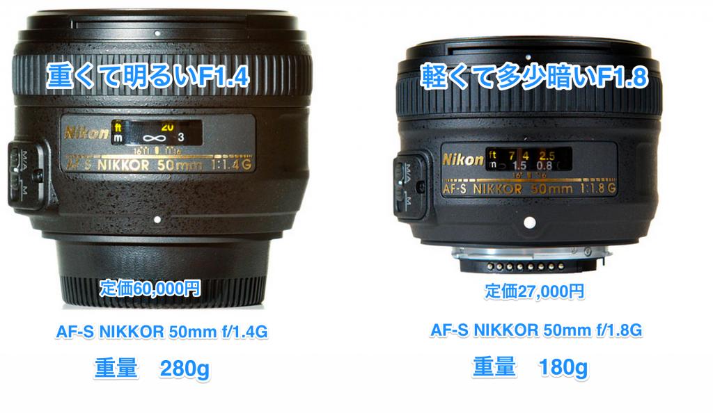 Nikonの単焦点の比較。重いレンズは高くて明るい。明るさはF1.4かF1.8の差。